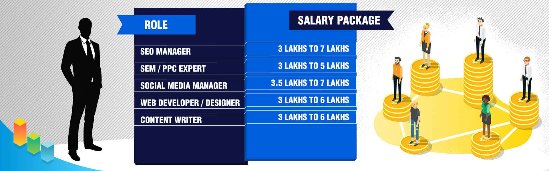 digital marketing Role and Salary Package